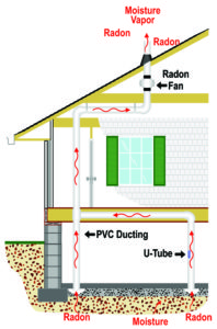 Mitigation system with a fan in the attic. Graphic courtesy of RadonAway.