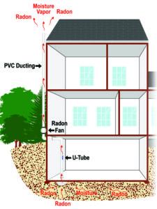 Radon mitigation graphic